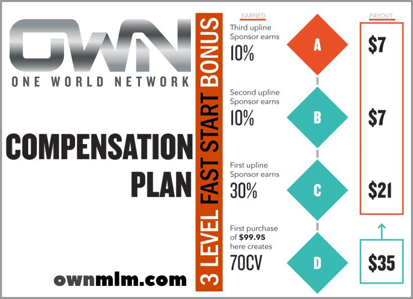 Onw World Network Company - 3 LEVEL FAST START