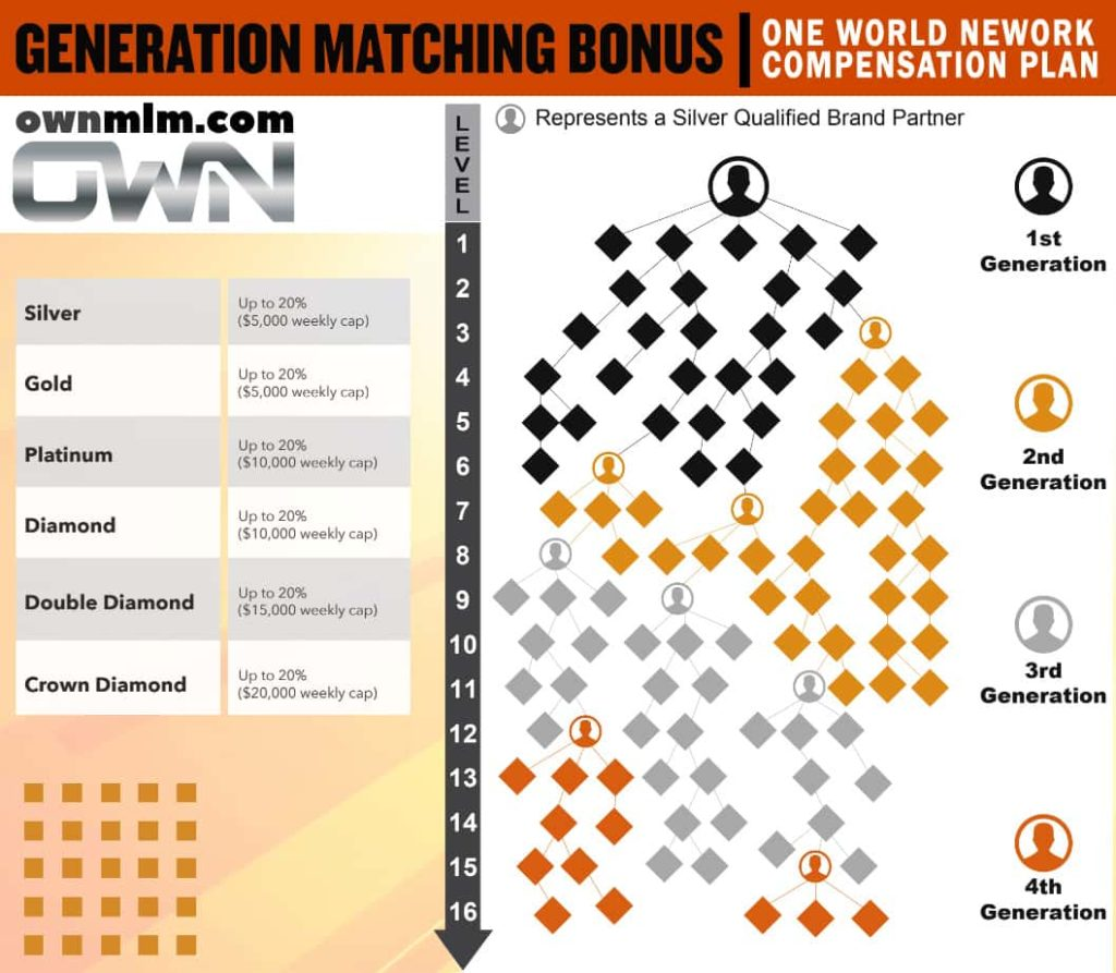 generation-matching-bonus-own
