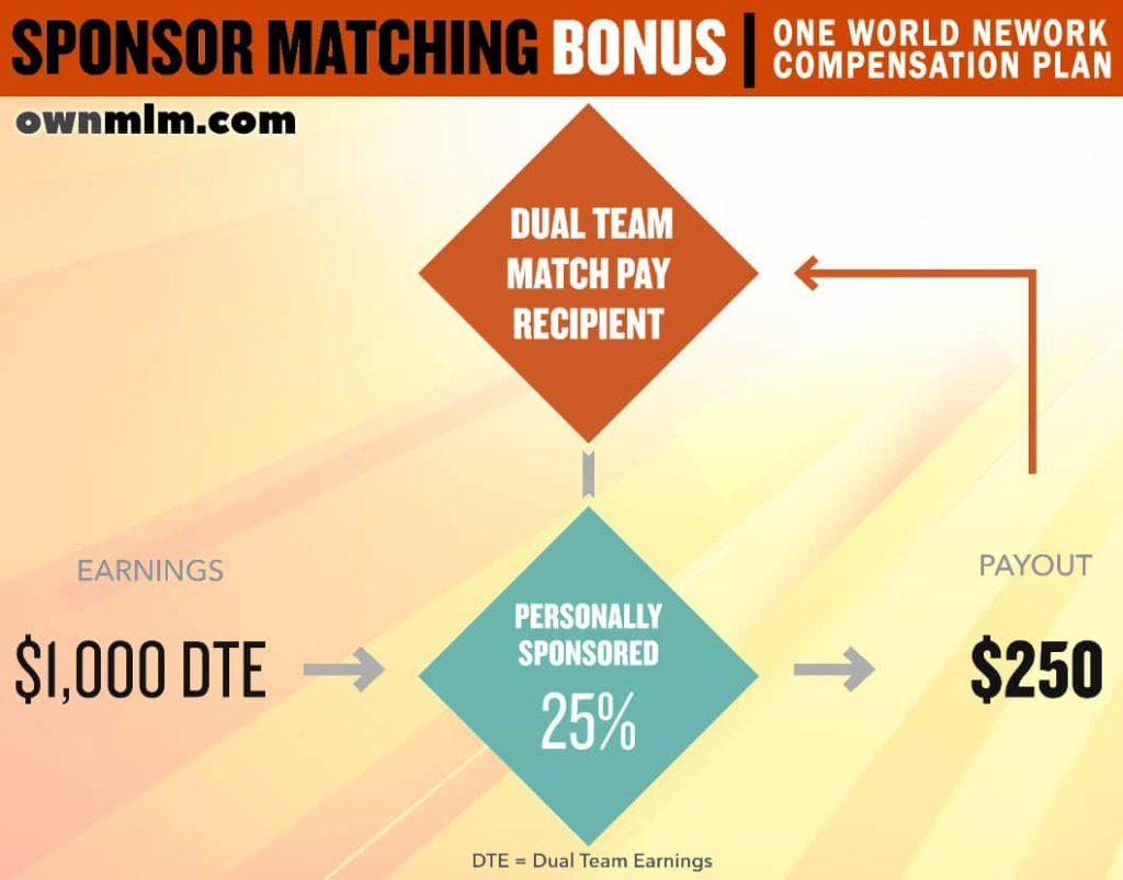 SPONSOR MATHCING BONUS - one world network