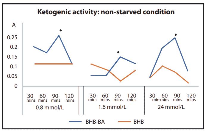 KETOBHBA (BHB-BA) scientific research - fig.1
